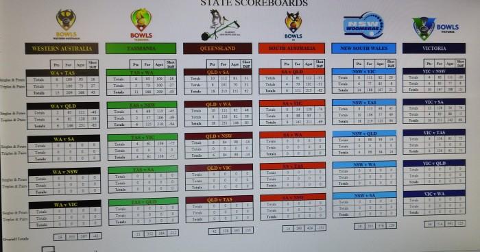 Day 2 scoreboard
