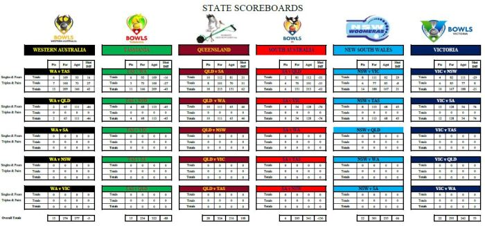 Scores State