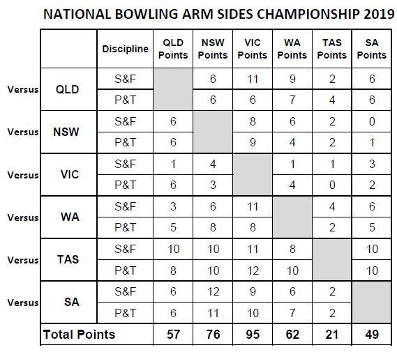 Overall Final Scoreboard